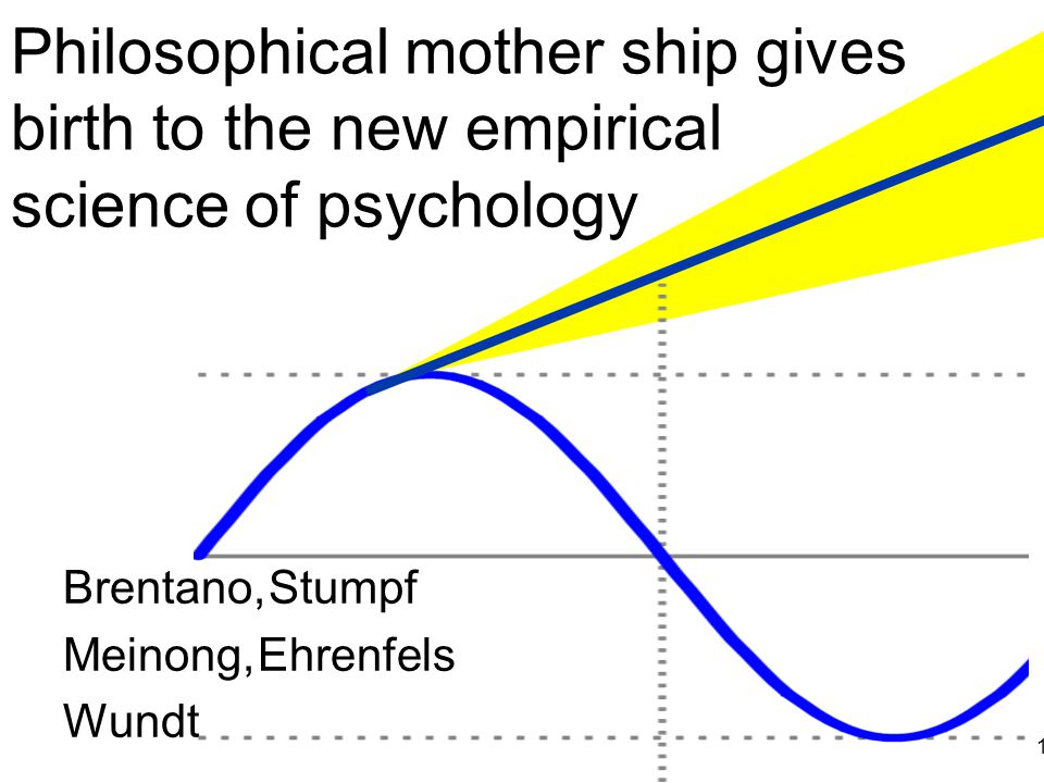 Philosophical mother ship gives birth to the new empirical science of psychology Brentano, Stumpf Meinong, Ehrenfels Wundt 13
