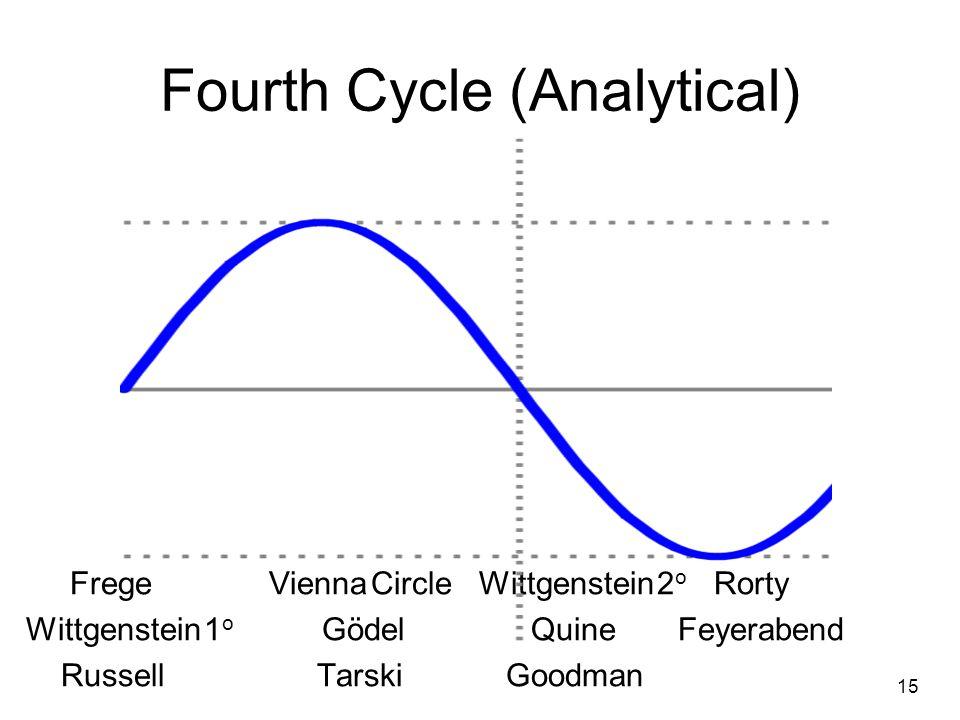 Fourth Cycle (Analytical) Frege Vienna Circle Wittgenstein 2 o Rorty Wittgenstein 1 o Gödel Quine Feyerabend Russell TarskiGoodman 15
