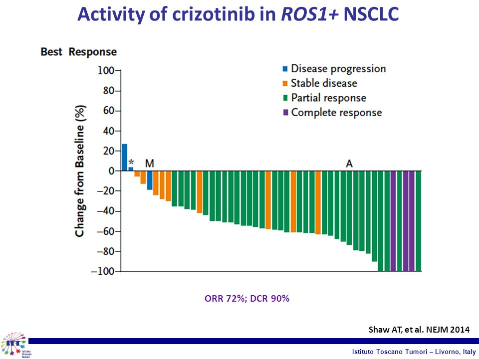 Activity of crizotinib in ROS1+ NSCLC Shaw AT, et al.