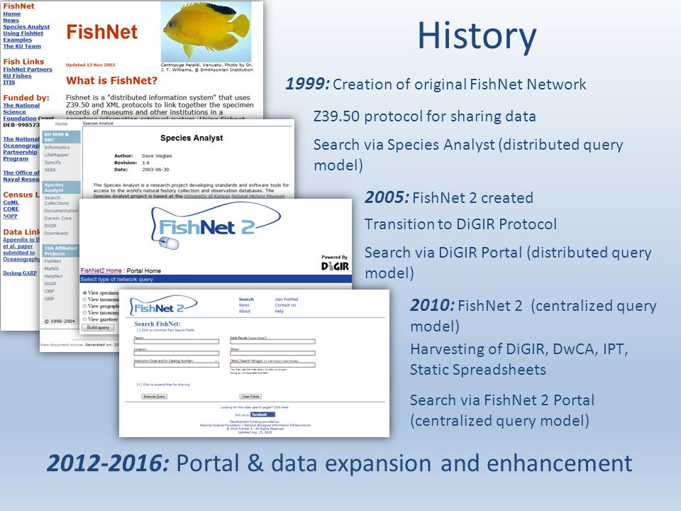 History 1999: Creation of original FishNet Network Z39.50 protocol for sharing data Search via Species Analyst (distributed query model) 2005: FishNet