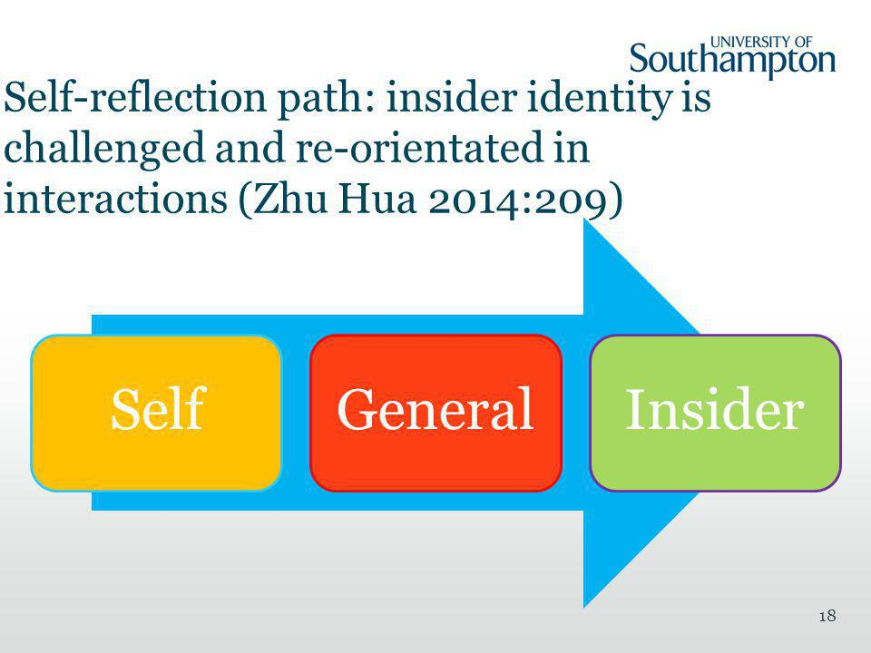 Self-reflection path: insider identity is challenged and re-orientated in interactions (Zhu Hua 2014:209) SelfGeneralInsider 18
