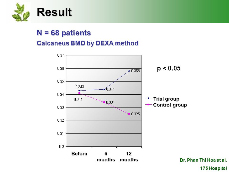 Result N = 68 patients Calcaneus BMD by DEXA method Trial group Control group Before 6 months 12 months Dr.