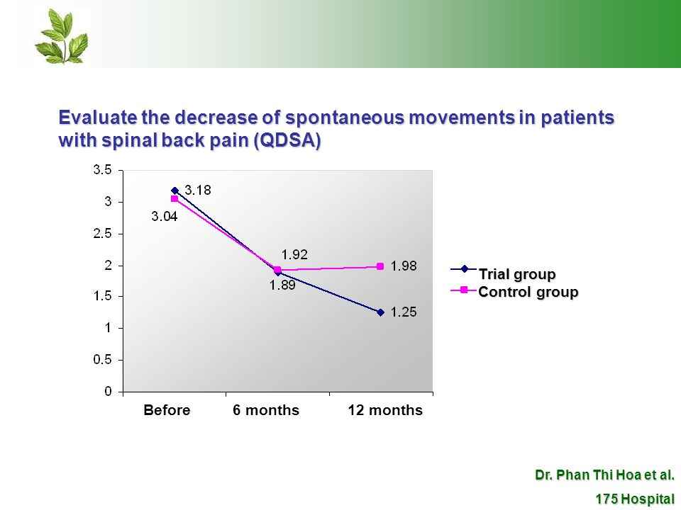 Evaluate the decrease of spontaneous movements in patients with spinal back pain (QDSA) Trial group Control group Before 6 months12 months Dr.