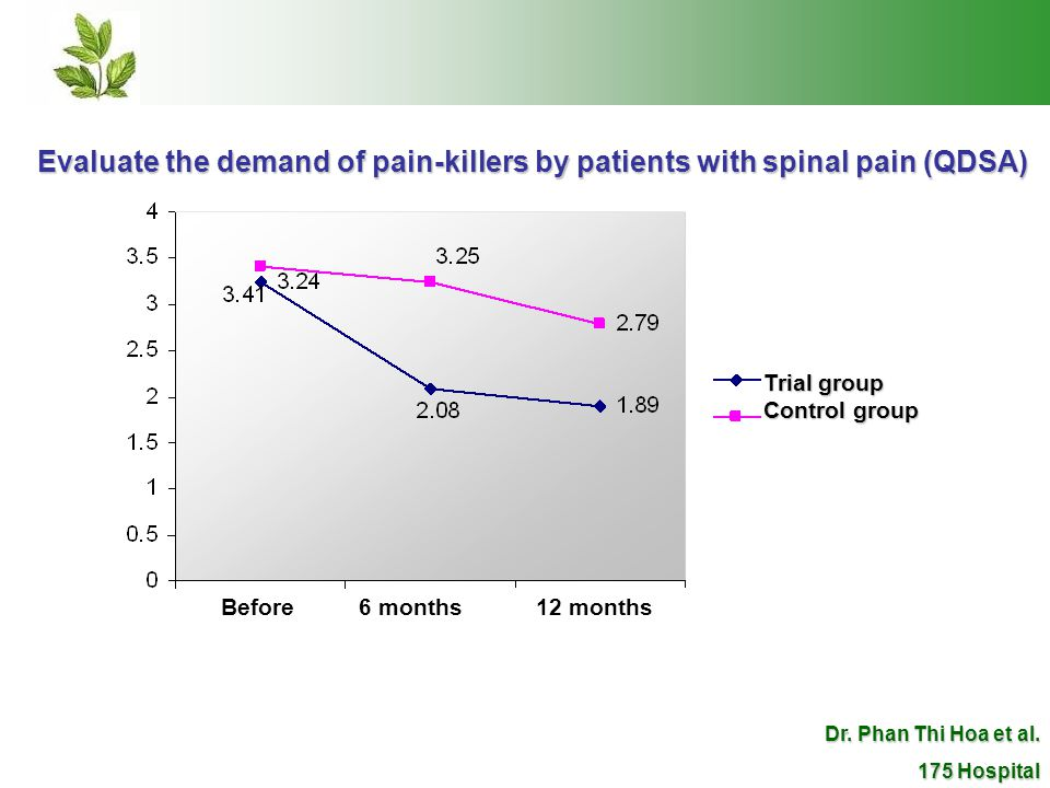 Evaluate the demand of pain-killers by patients with spinal pain (QDSA) Trial group Control group Before 6 months12 months Dr.
