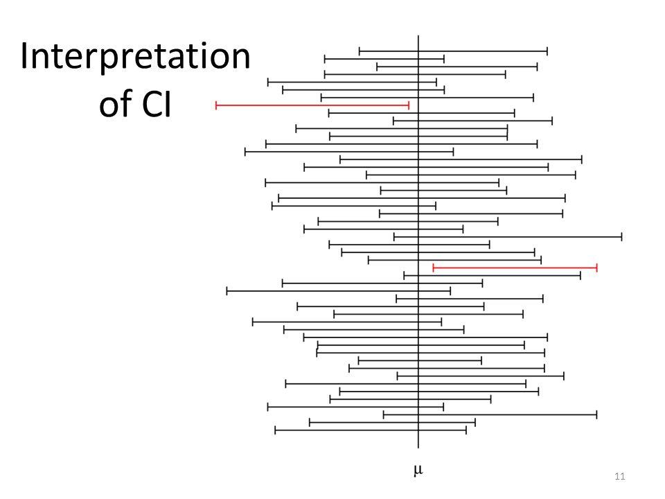 Interpretation of CI 11