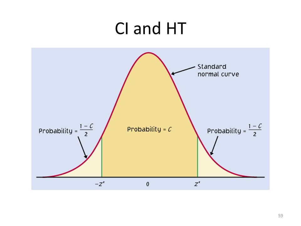 CI and HT 59