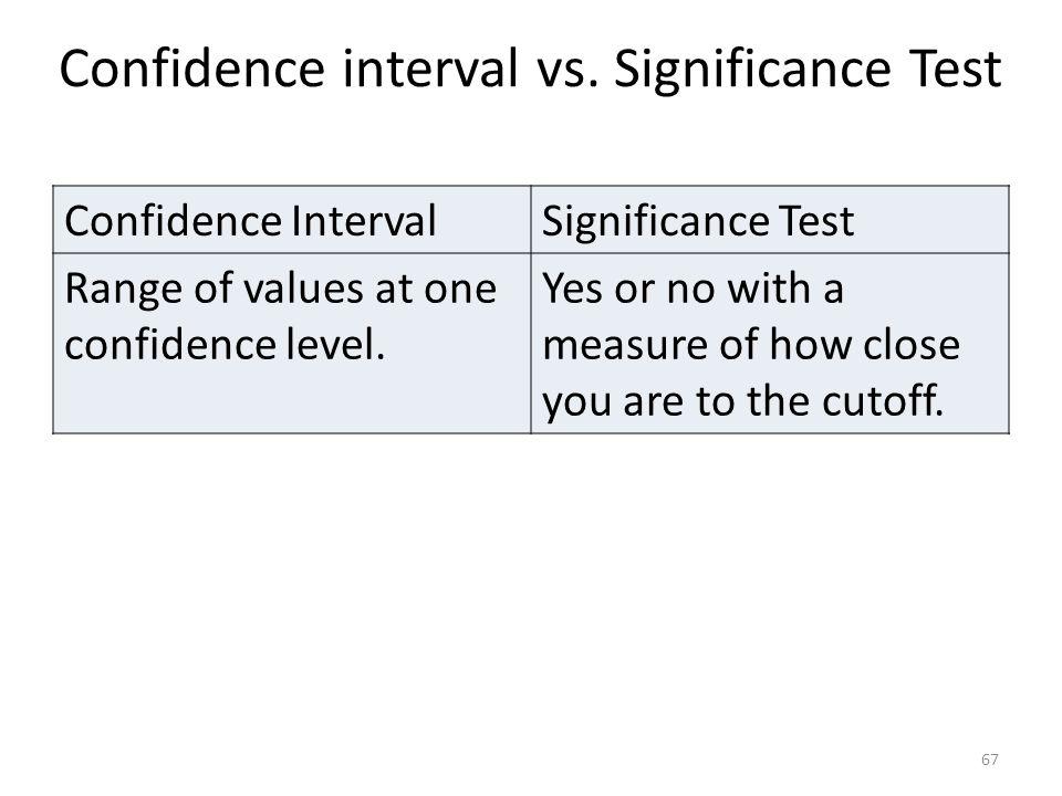Confidence interval vs.