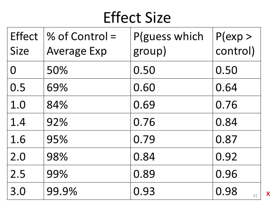 Effect Size % of Control = Average Exp P(guess which group) P(exp > control) 050%0.50 0.569%0.600.64 1.084%0.690.76 1.492%0.760.84 1.695%0.790.87 2.098%0.840.92 2.599%0.890.96 3.099.9%0.930.98 81 X