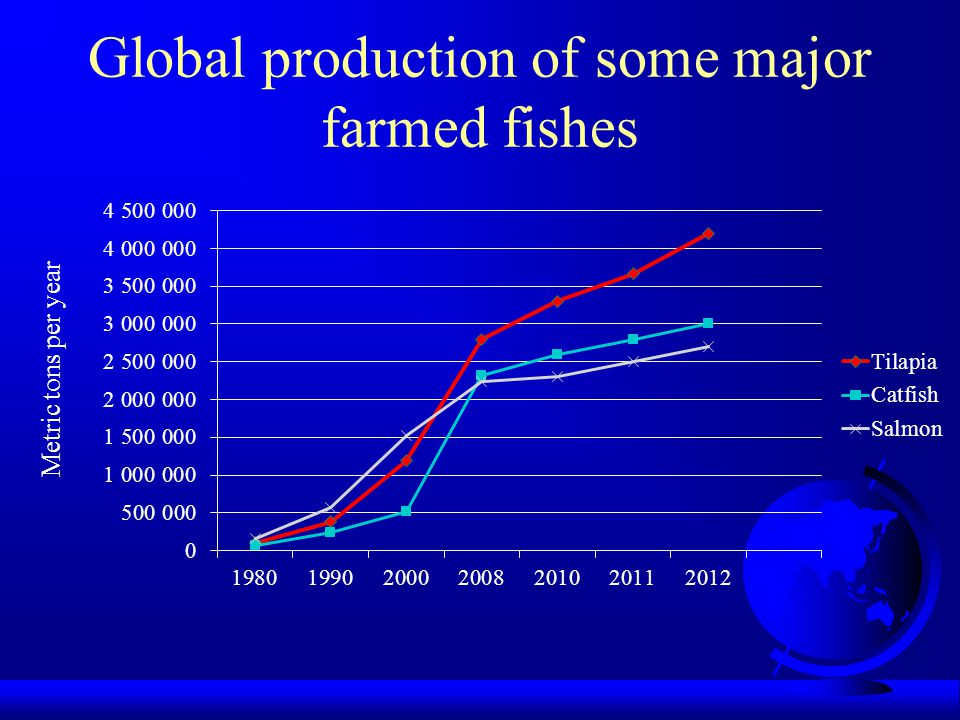 Global production of some major farmed fishes Metric tons per year