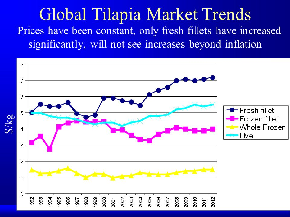 Global Tilapia Market Trends Prices have been constant, only fresh fillets have increased significantly, will not see increases beyond inflation $/kg