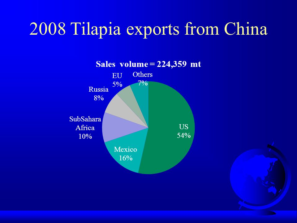 2008 Tilapia exports from China