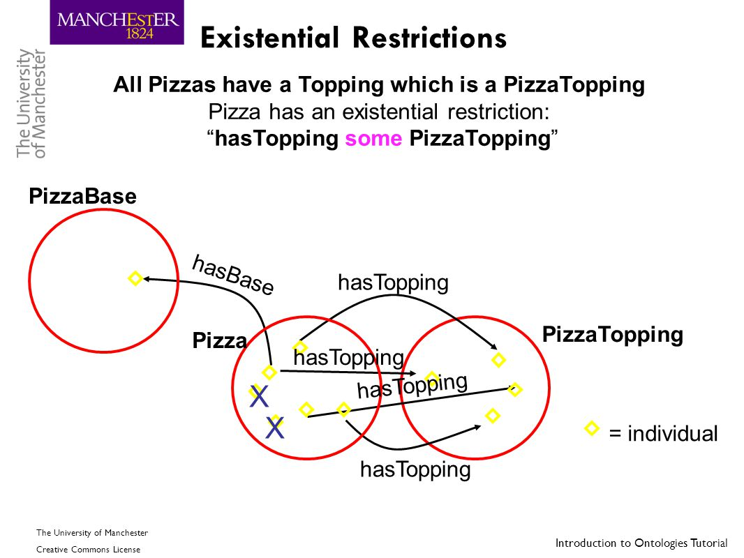 Introduction to Ontologies Tutorial The University of Manchester Creative Commons License Existential Restrictions All Pizzas have a Topping which is