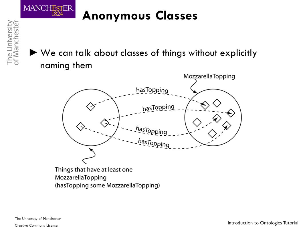 Introduction to Ontologies Tutorial The University of Manchester Creative Commons License Anonymous Classes ► We can talk about classes of things with