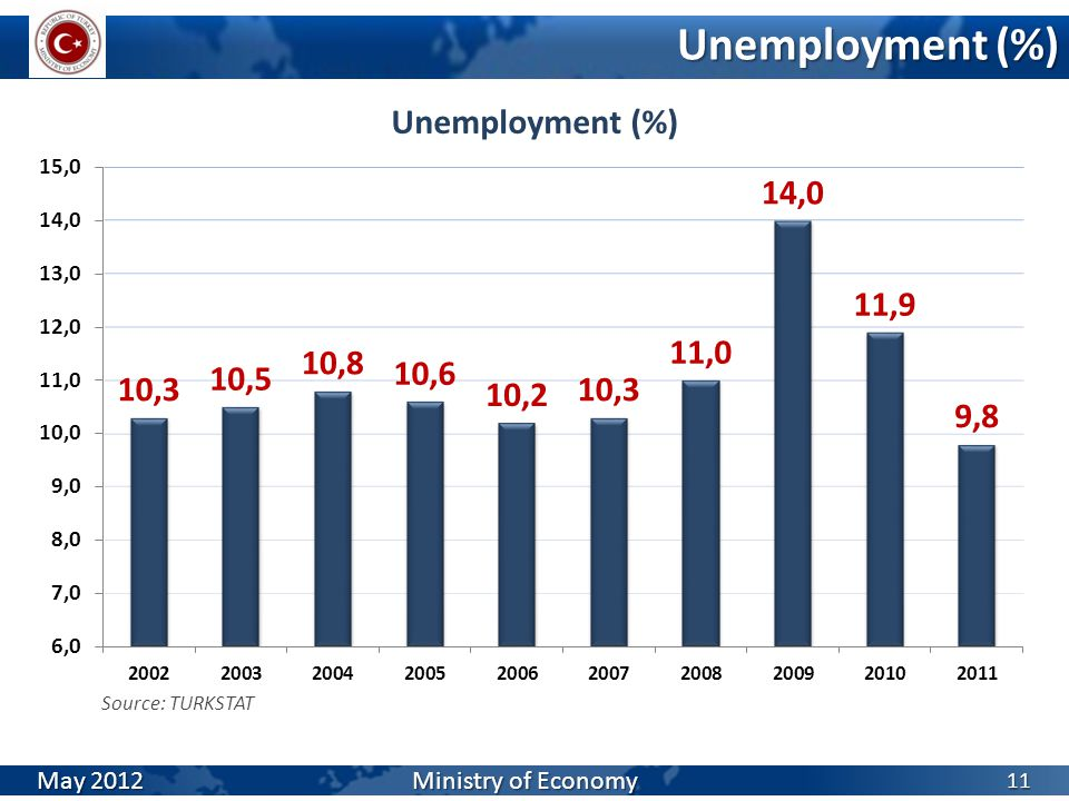 Unemployment (%) 11 Source: TURKSTAT May 2012 Ministry of Economy