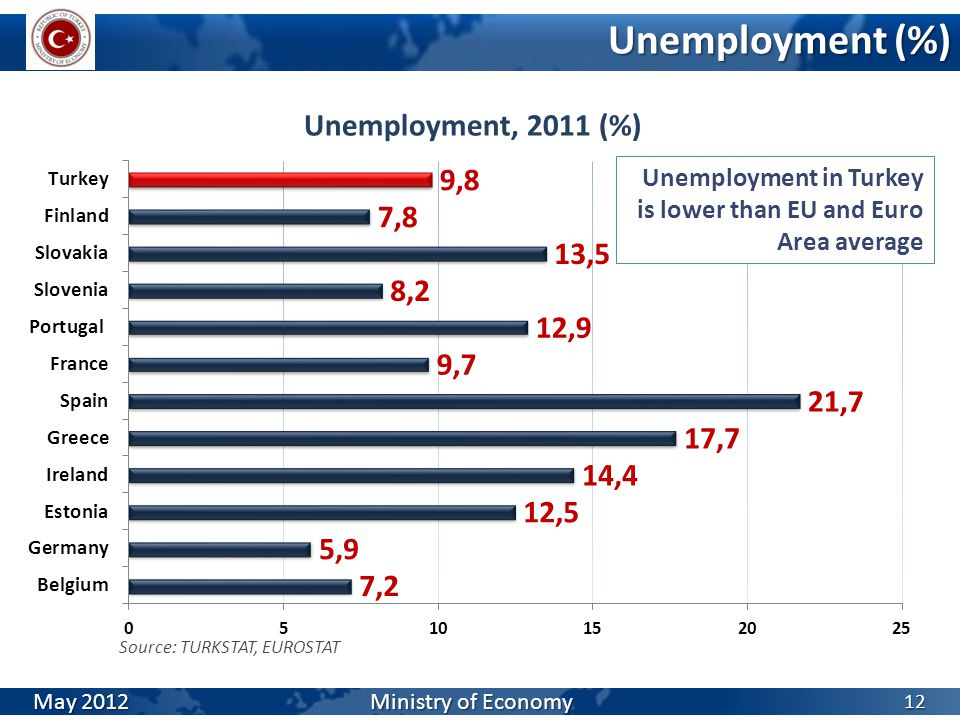 Unemployment (%) 12 Source: TURKSTAT, EUROSTAT May 2012 Ministry of Economy Unemployment in Turkey is lower than EU and Euro Area average
