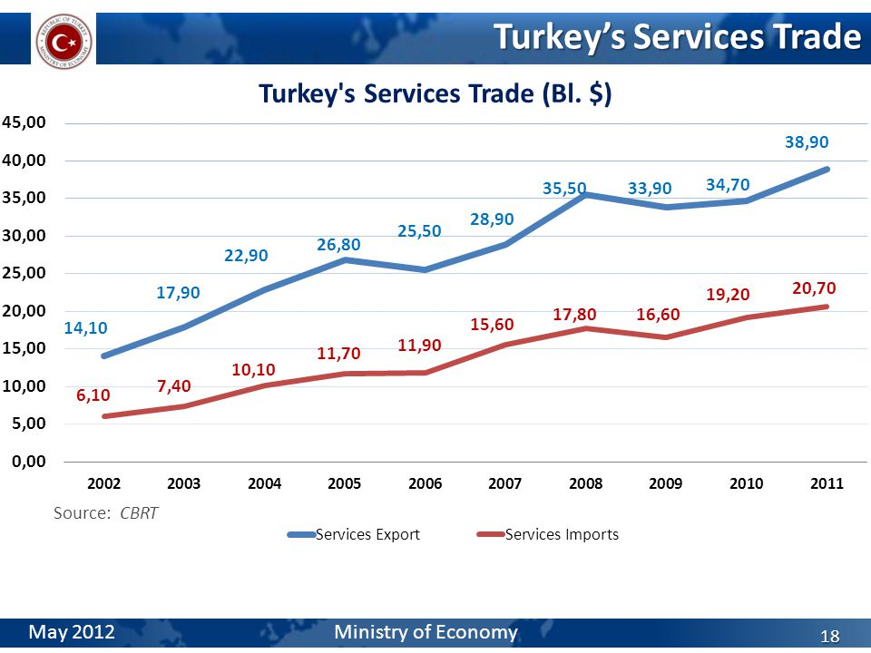 Turkey's Services Trade 18 Source: CBRT May 2012 Ministry of Economy