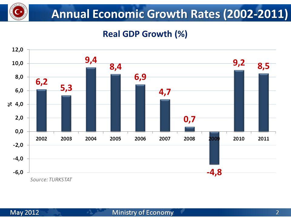 GDP (Billion US $) 3 Source: TURKSTAT May 2012 Ministry of Economy
