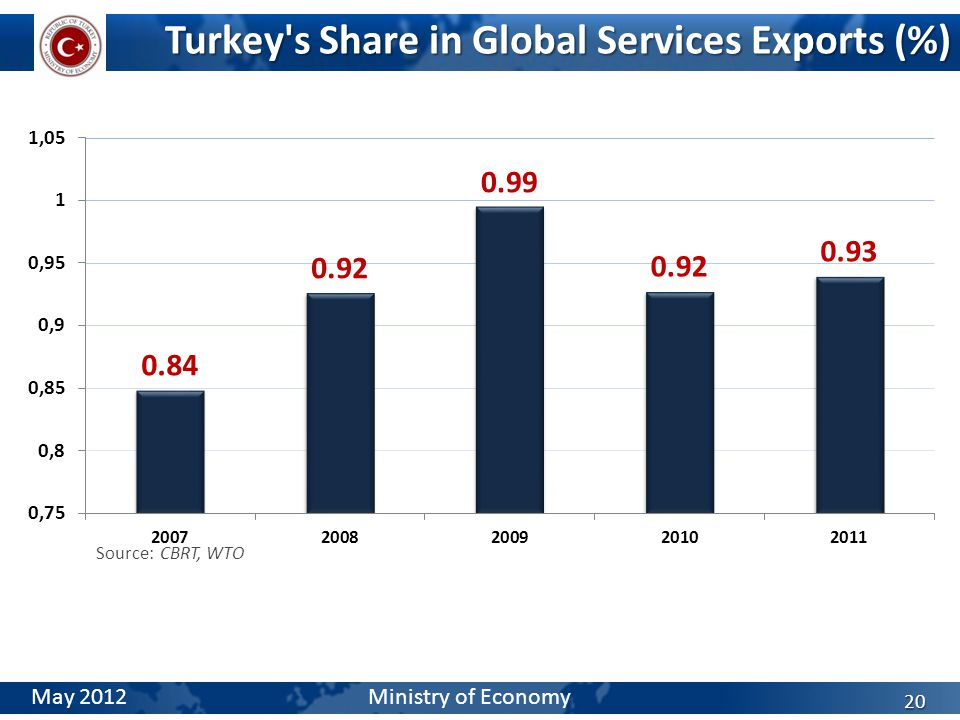 Turkey s Share in Global Services Exports (%) 20 Source: CBRT, WTO May 2012 Ministry of Economy