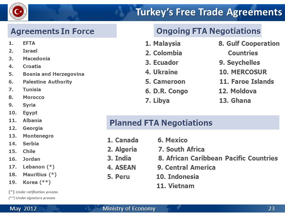 23 Turkey's Free Trade Agreements May 2012 Ministry of Economy Agreements In Force Planned FTA Negotiations 1.EFTA 2.Israel 3.Macedonia 4.Croatia 5.Bosnia and Herzegovina 6.Palestine Authority 7.Tunisia 8.Morocco 9.Syria 10.Egypt 11.Albania 12.Georgia 13.Montenegro 14.Serbia 15.Chile 16.Jordan 17.Lebanon (*) 18.Mauritius (*) 19.Korea (**) (*) Under ratification process (**) Under signature process 1.
