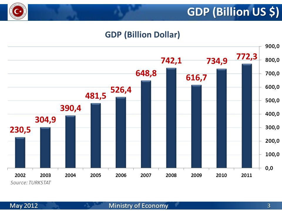 GDP (Billion US $) 3 Source: TURKSTAT May 2012 Ministry of Economy