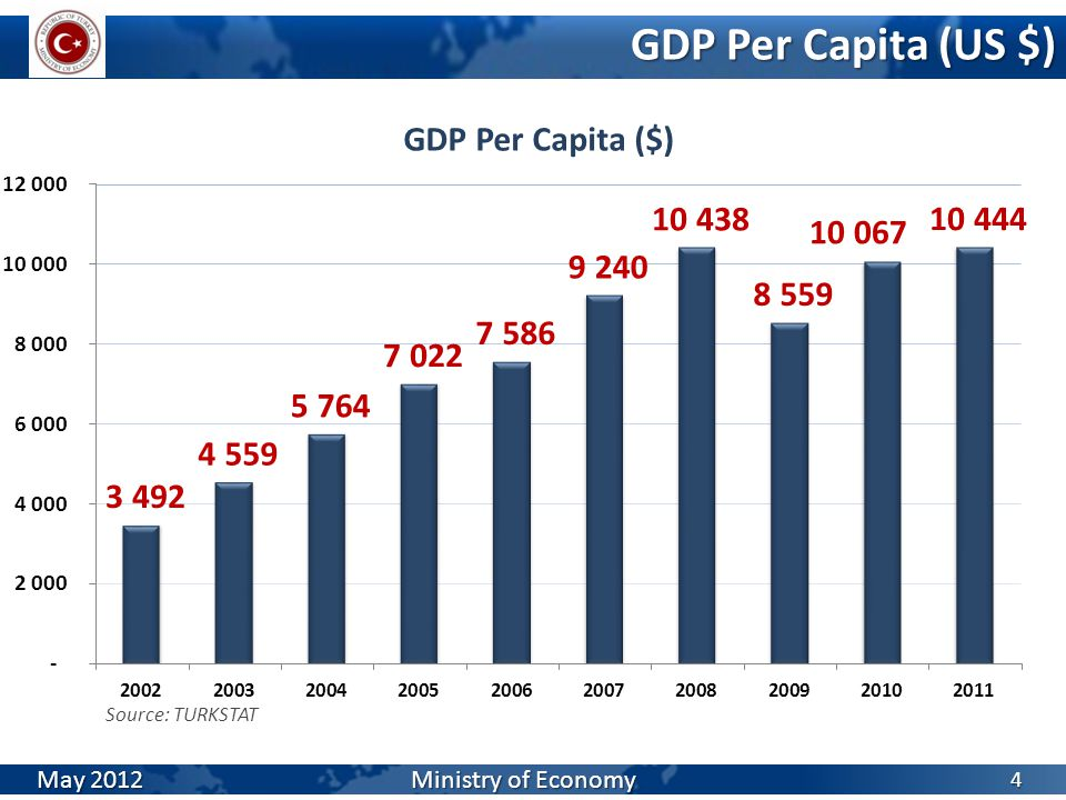 Evolution of Turkish Exports 15 May 2012 Ministry of Economy