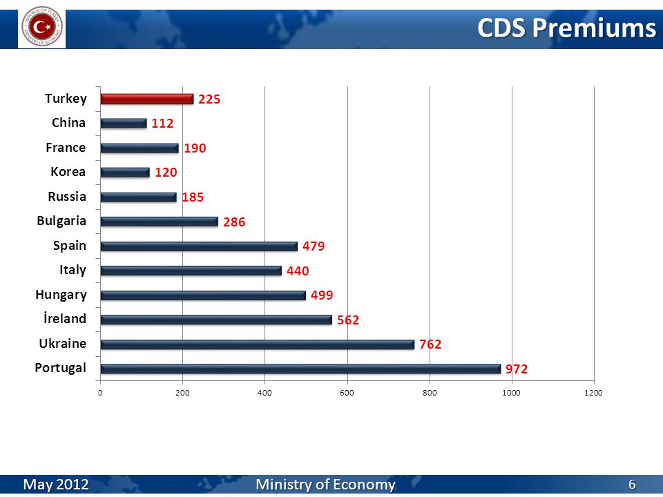 Export and Imports 17 Source: TURKSTAT April 2012 Ministry of Economy