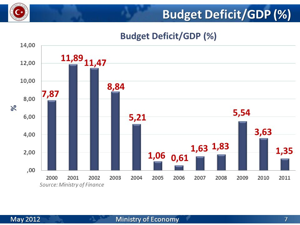 Budget Deficit/GDP (%) 7 Source: Ministry of Finance May 2012 Ministry of Economy