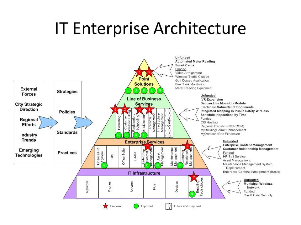 IT Enterprise Architecture