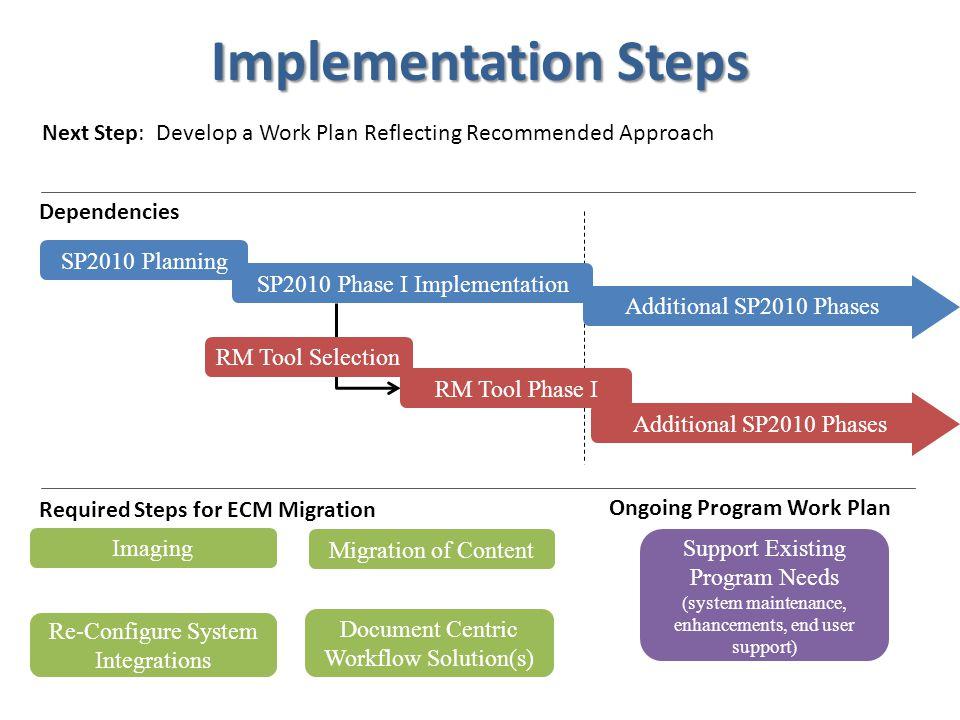 Additional SP2010 Phases SP2010 Phase I Implementation Implementation Steps SP2010 Planning RM Tool Selection RM Tool Phase I Additional SP2010 Phases