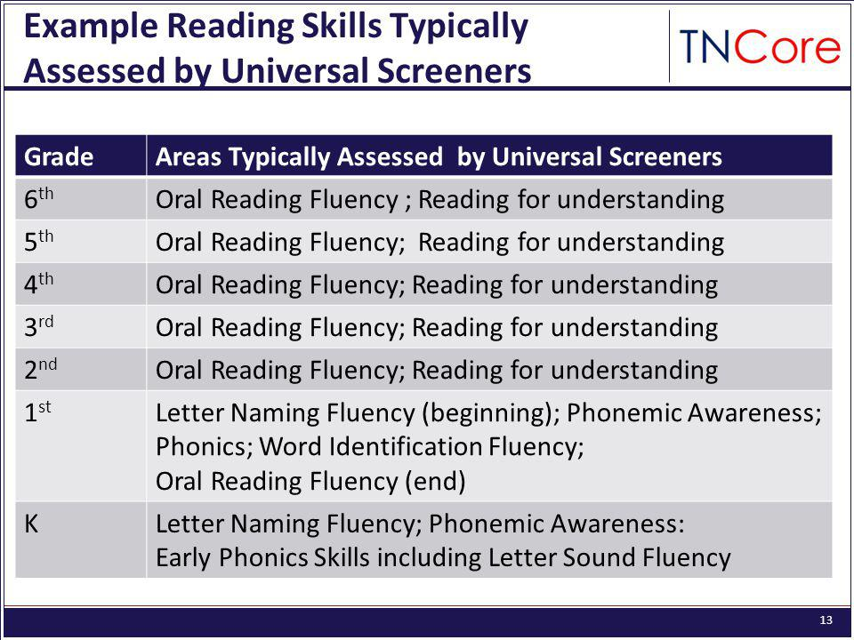 13 Example Reading Skills Typically Assessed by Universal Screeners GradeAreas Typically Assessed by Universal Screeners 6 th Oral Reading Fluency ; Reading for understanding 5 th Oral Reading Fluency; Reading for understanding 4 th Oral Reading Fluency; Reading for understanding 3 rd Oral Reading Fluency; Reading for understanding 2 nd Oral Reading Fluency; Reading for understanding 1 st Letter Naming Fluency (beginning); Phonemic Awareness; Phonics; Word Identification Fluency; Oral Reading Fluency (end) KLetter Naming Fluency; Phonemic Awareness: Early Phonics Skills including Letter Sound Fluency