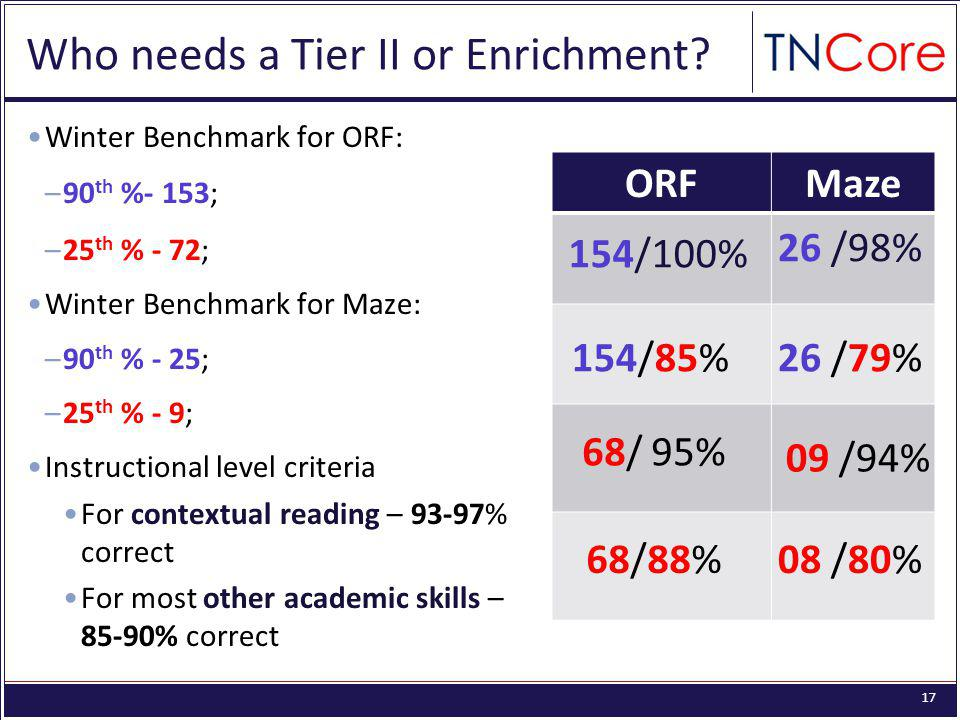 17 Who needs a Tier II or Enrichment.