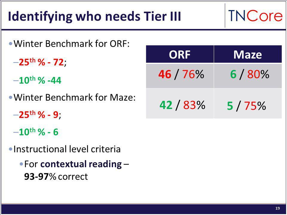 19 Identifying who needs Tier III Winter Benchmark for ORF: –25 th % - 72; –10 th % -44 Winter Benchmark for Maze: –25 th % - 9; –10 th % - 6 Instructional level criteria For contextual reading – 93-97% correct ORFMaze 46 / 76%6 / 80% 42 / 83% 5 / 75%