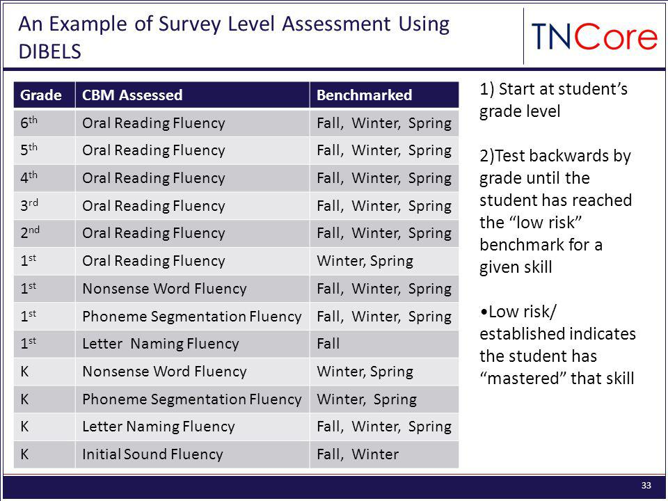 33 An Example of Survey Level Assessment Using DIBELS GradeCBM AssessedBenchmarked 6 th Oral Reading FluencyFall, Winter, Spring 5 th Oral Reading FluencyFall, Winter, Spring 4 th Oral Reading FluencyFall, Winter, Spring 3 rd Oral Reading FluencyFall, Winter, Spring 2 nd Oral Reading FluencyFall, Winter, Spring 1 st Oral Reading FluencyWinter, Spring 1 st Nonsense Word FluencyFall, Winter, Spring 1 st Phoneme Segmentation FluencyFall, Winter, Spring 1 st Letter Naming FluencyFall KNonsense Word FluencyWinter, Spring KPhoneme Segmentation FluencyWinter, Spring KLetter Naming FluencyFall, Winter, Spring KInitial Sound FluencyFall, Winter 1) Start at student's grade level 2)Test backwards by grade until the student has reached the low risk benchmark for a given skill Low risk/ established indicates the student has mastered that skill