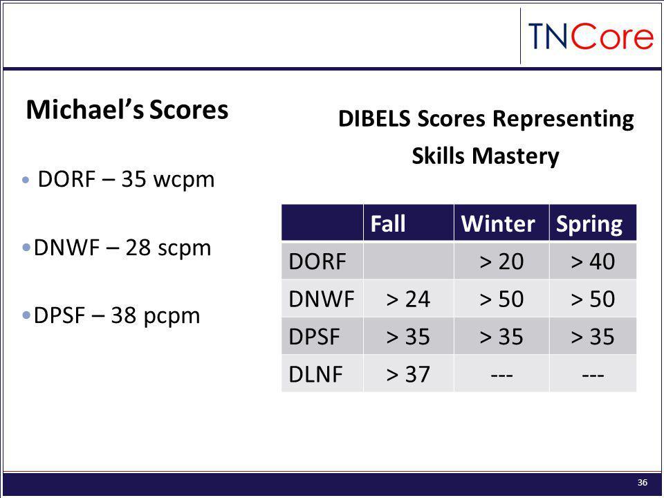 36 Michael's Scores DORF – 35 wcpm DNWF – 28 scpm DPSF – 38 pcpm DIBELS Scores Representing Skills Mastery FallWinterSpring DORF> 20> 40 DNWF> 24> 50 DPSF> 35 DLNF> 37---