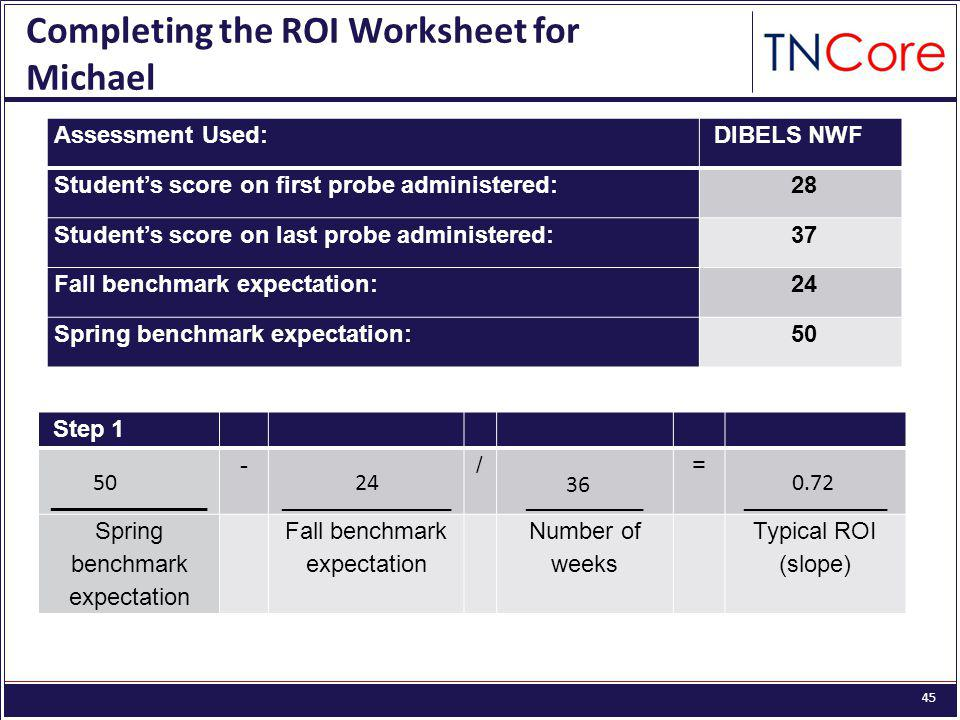 45 Completing the ROI Worksheet for Michael Assessment Used: DIBELS NWF Student's score on first probe administered: 28 Student's score on last probe administered: 37 Fall benchmark expectation: 24 Spring benchmark expectation: 50 Step 1 ____________ - _____________ / _________ = ___________ Spring benchmark expectation Fall benchmark expectation Number of weeks Typical ROI (slope) 5024 36 0.72