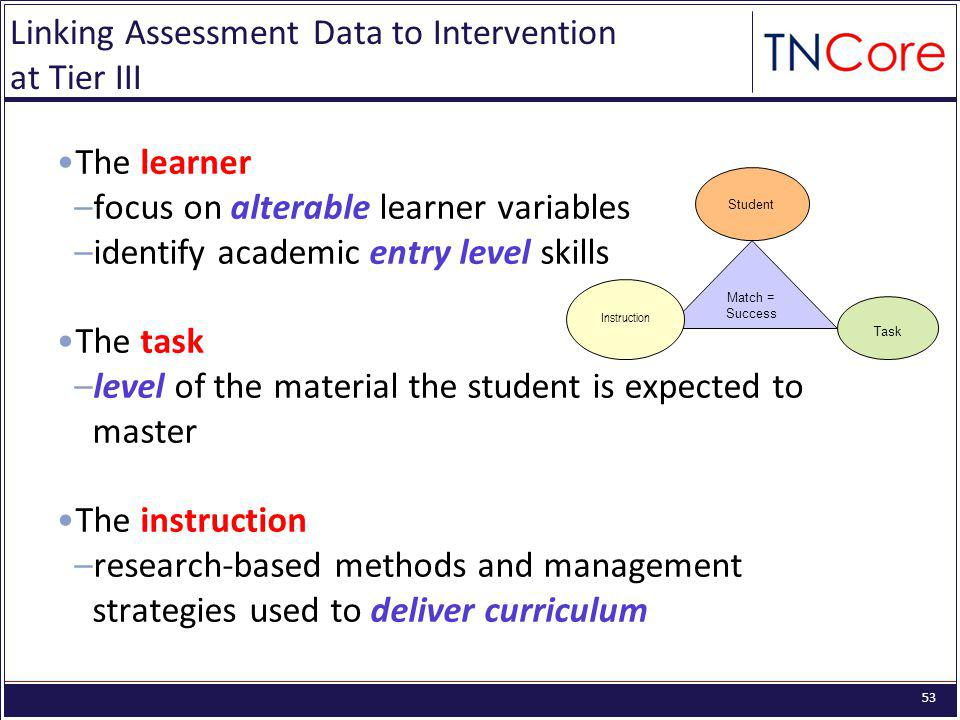 53 Linking Assessment Data to Intervention at Tier III The learner –focus on alterable learner variables –identify academic entry level skills The task –level of the material the student is expected to master The instruction –research-based methods and management strategies used to deliver curriculum Match = Success Instruction Student Task
