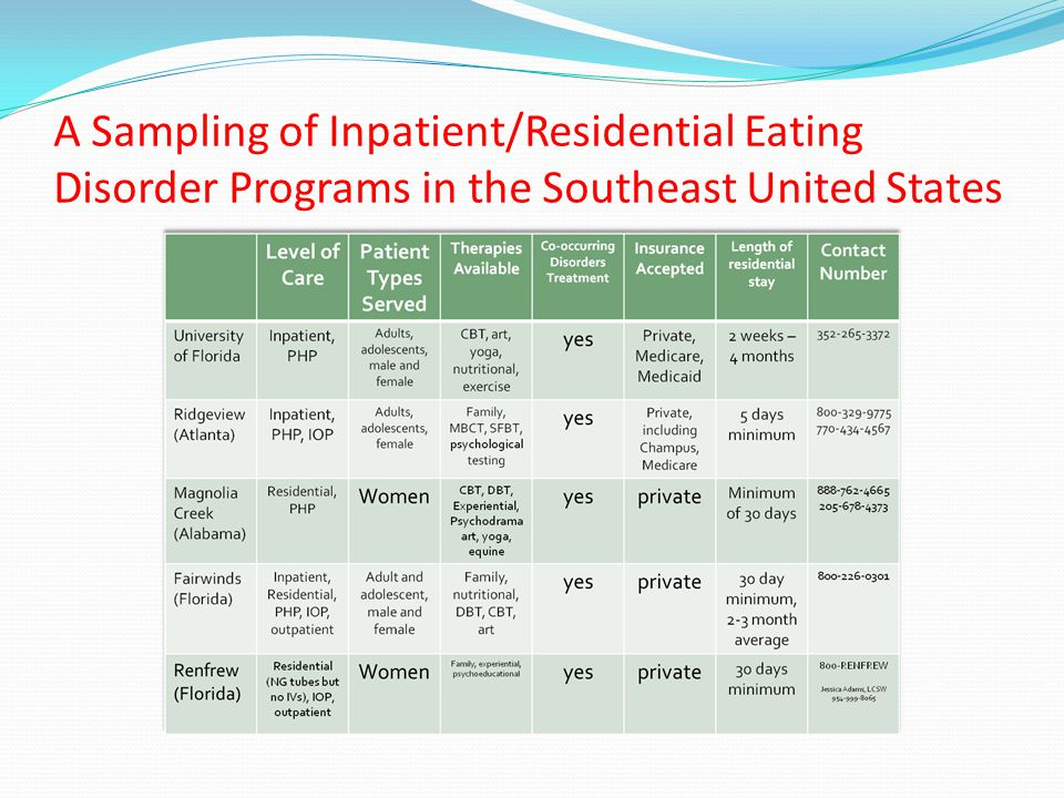 A Sampling of Inpatient/Residential Eating Disorder Programs in the Southeast United States