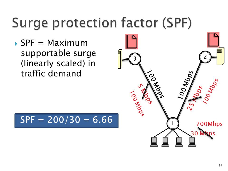  SPF = Maximum supportable surge (linearly scaled) in traffic demand 14 SPF = 200/30 = 6.66 100 Mbps 1 2 3 30 Mbps 100 Mbps 25 Mbps 5 Mbps 100 Mbps 200Mbps