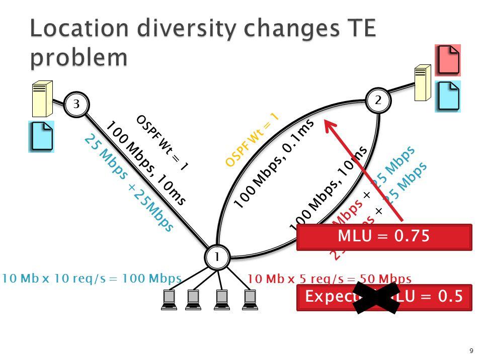 9 100 Mbps, 0.1ms 100 Mbps, 10ms 1 2 3 OSPF Wt = 2 OSPF Wt = 1 50 Mbps + 50 Mbps 50 Mbps OSPF Wt = 1 25 Mbps + 25 Mbps Expected MLU = 0.5 25 Mbps +25Mbps MLU = 0.75 10 Mb x 10 req/s = 100 Mbps 10 Mb x 5 req/s = 50 Mbps OSPF Wt = 1
