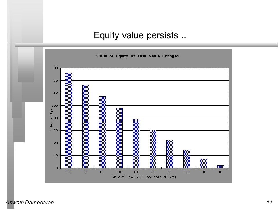 Aswath Damodaran11 Equity value persists..