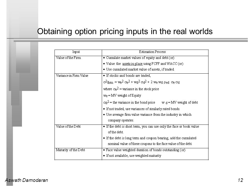 Aswath Damodaran12 Obtaining option pricing inputs in the real worlds