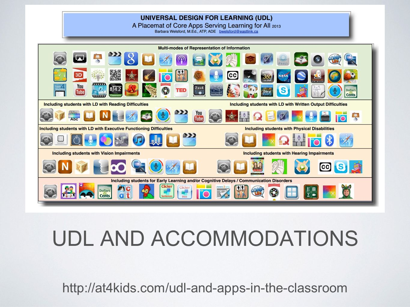 UDL AND ACCOMMODATIONS http://at4kids.com/udl-and-apps-in-the-classroom