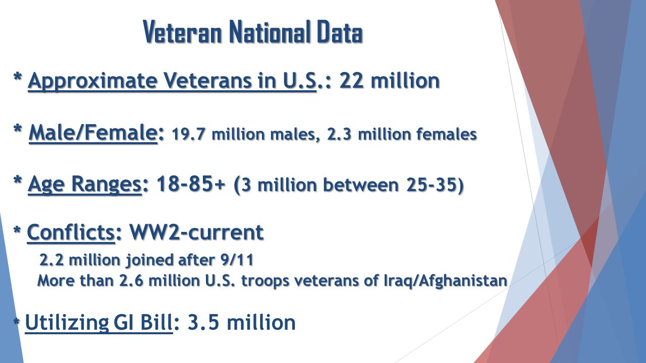 * Approximate Veterans in U.S.: 22 million * Male/Female: 19.7 million males, 2.3 million females * Age Ranges: 18-85+ ( 3 million between 25-35) * Conflicts: WW2-current 2.2 million joined after 9/11 More than 2.6 million U.S.