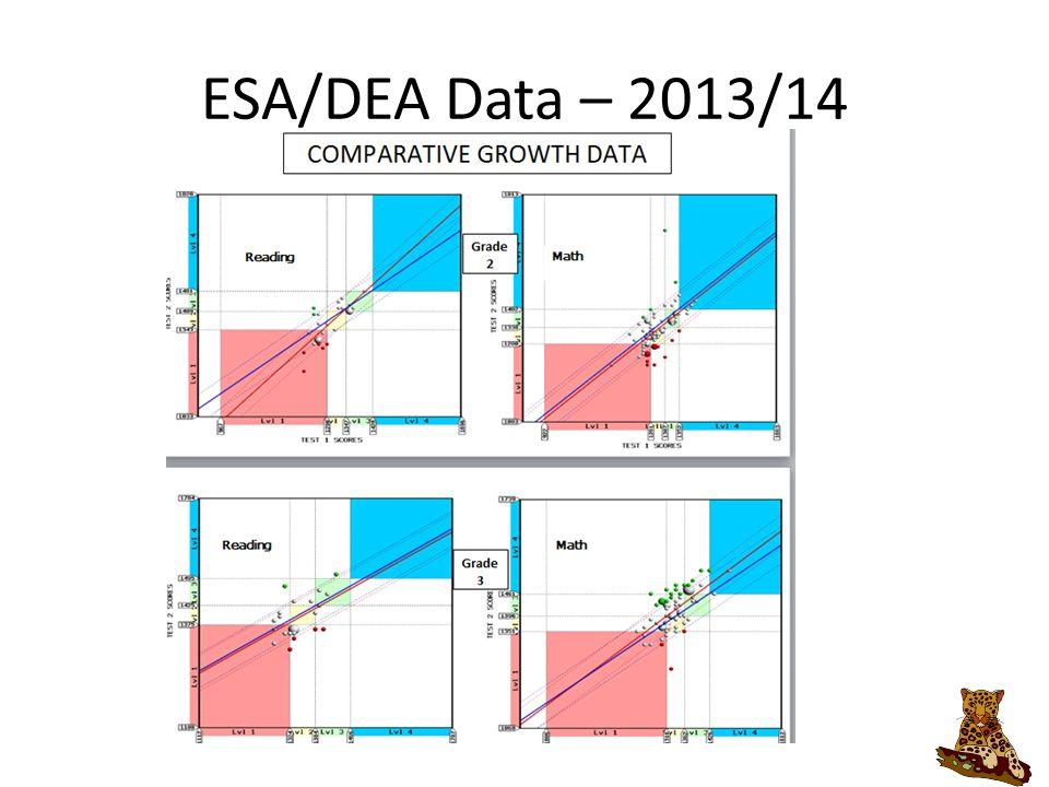 ESA/DEA Data – 2013/14