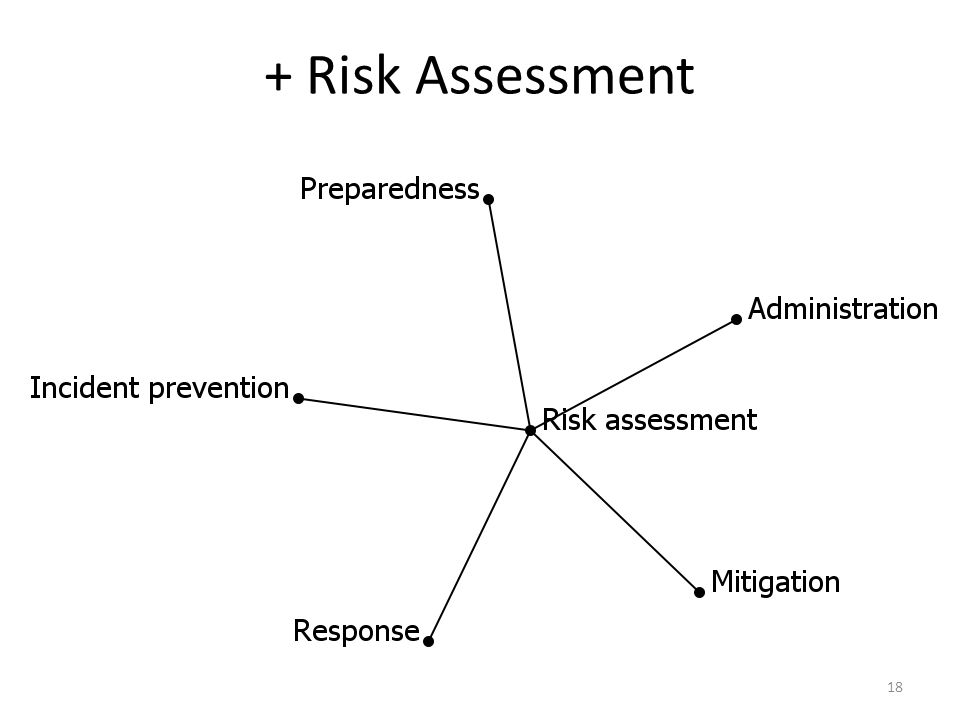 + Risk Assessment 18