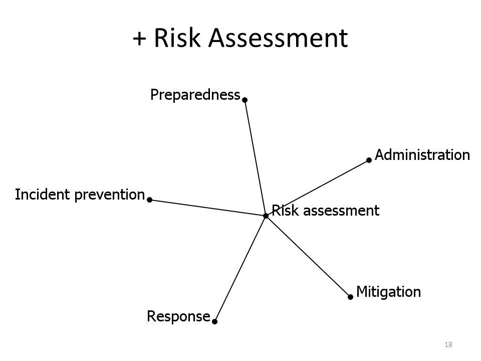 + Risk Assessment 18