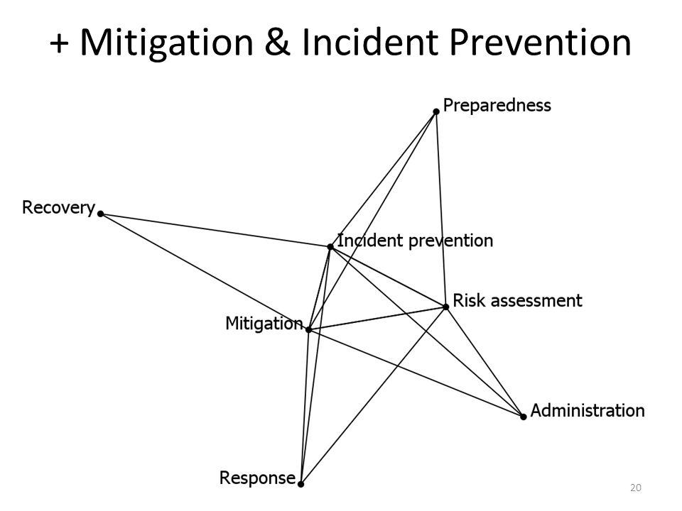 + Mitigation & Incident Prevention 20