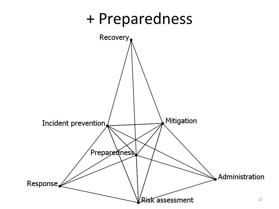 + Preparedness 23