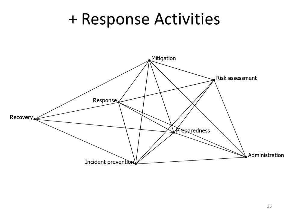 + Response Activities 26
