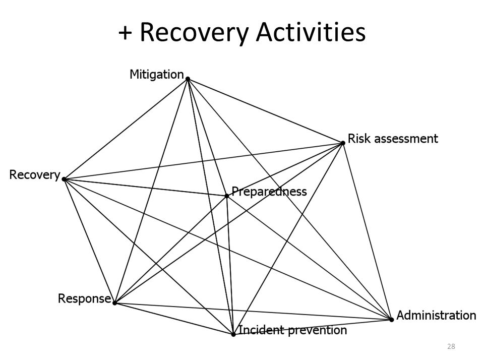 + Recovery Activities 28